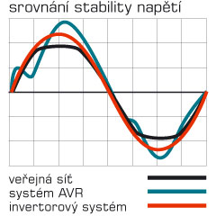 Srovnání stability napětí elektrocentrály Heron