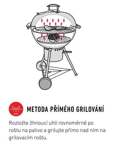 Metoda primeho grilovani_grily drevene uhli