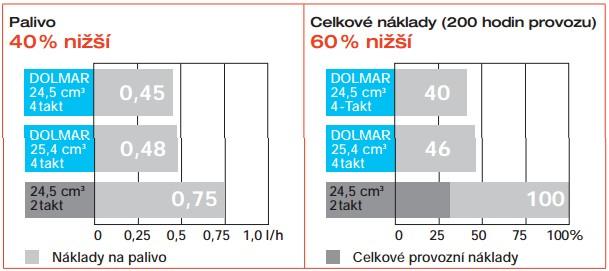 Srovnání motorů Dolmar 4-takt a 2-takt