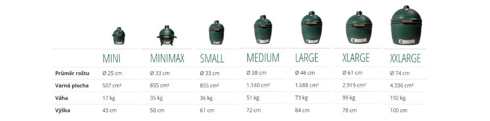 Porovnávací tabulka Big Green Egg grilů